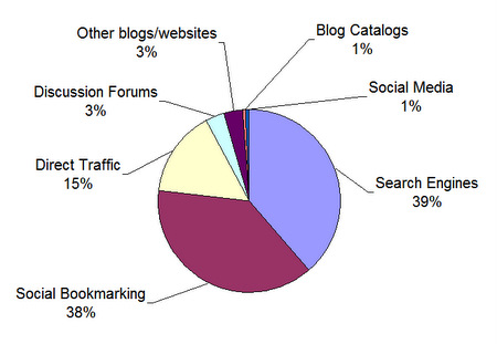 Blog visitors by traffic source