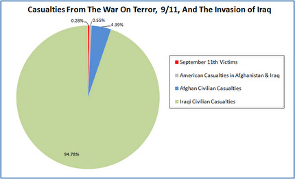 Graph Civilian casualties in Iraq, Afghanistan and 9/11