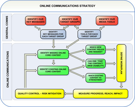 how to define a communications strategy