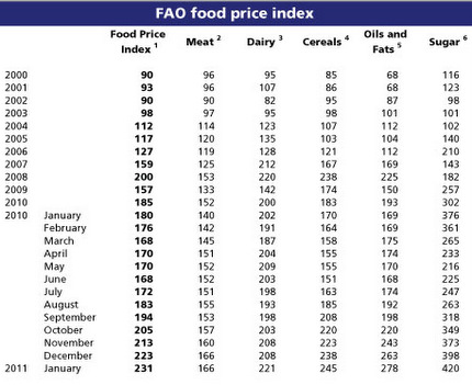 FAO International food commodity prices