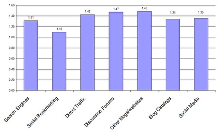 Page visits per type of blog visitor