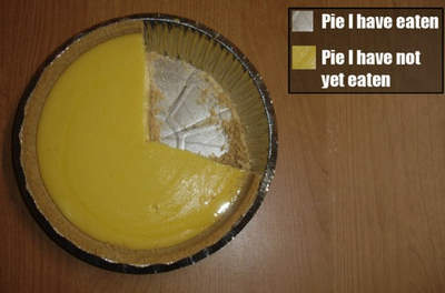 obvious pie chart funny