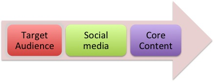 social media strategy: from target audience to core content