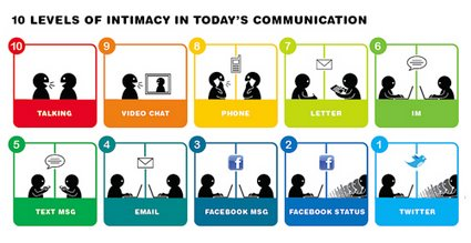 cartoon - the levels of intimacy today