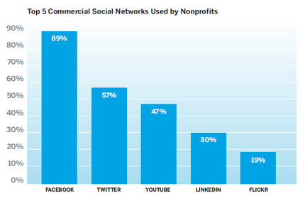 Most popular social networks for nonprofits