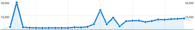 300,000th visitor on this blog