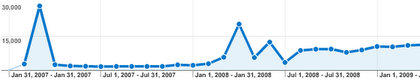 Visitors per month going gradually up. A good sign.